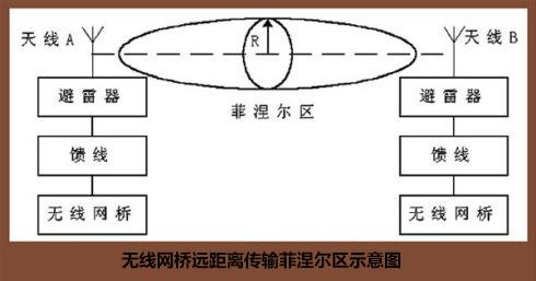 无线网桥远距离传输菲涅尔示意图