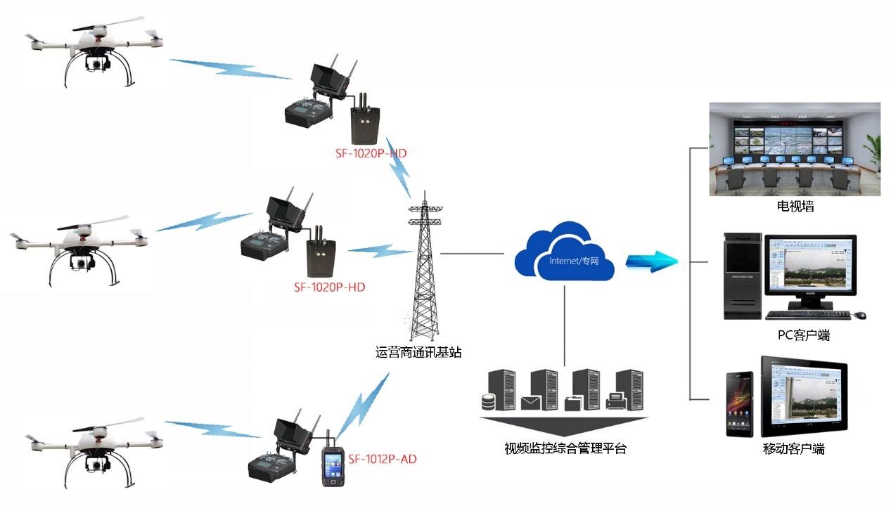 4G无线监控设备,野外监控设备,无线4G传输设备