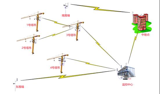 无线数字传输系统工作拓扑图.png