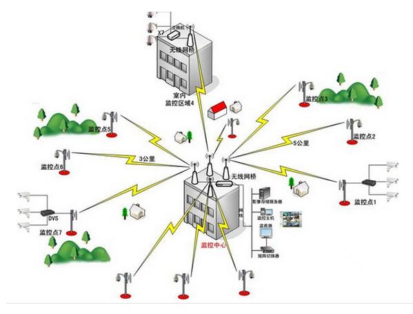 无线监控系统方案的设计和特点