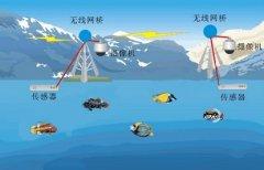 水产养殖基地远程监控系统解决方案