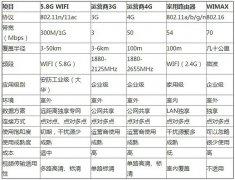 无线监控中5.8G无线网桥有什么优势?