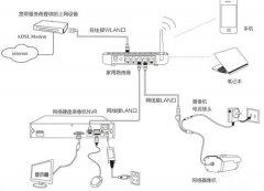 你不知道的无线监控常用种信号传输方