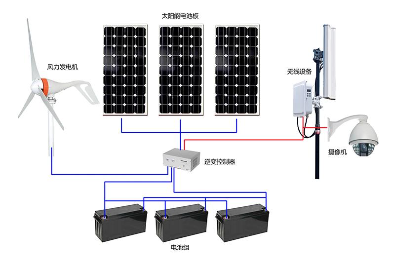风电互补供电系统示意图2.jpg