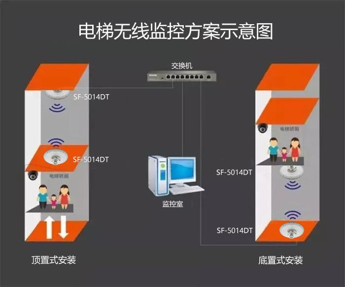 电梯无线监控方案示意图.jpg