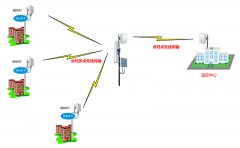 监控项目中如何选择合适的无线网桥?