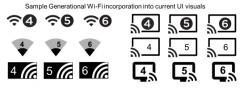 第六代WIFI诞生,802.11ax获封WiFi 6