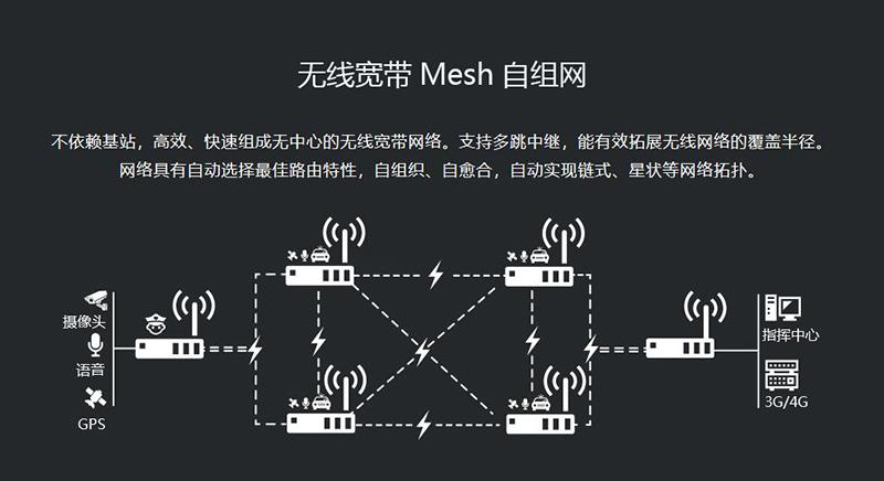 宽带MESH自组网示意图01.jpg