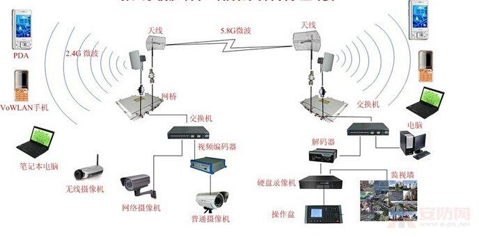 无线监控好用吗 无线监控有哪些优点
