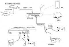 你应该掌握的4种网络监控传输方式,施