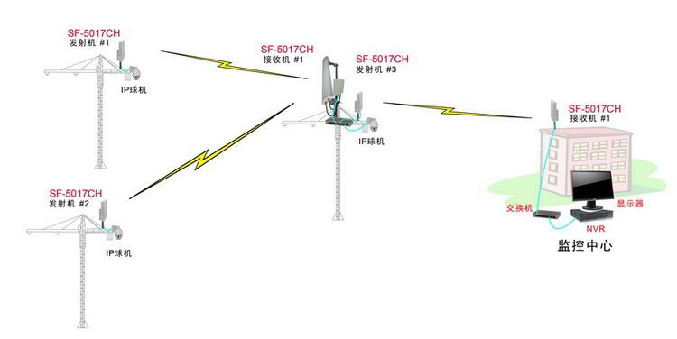 3公里室外无线监控设备