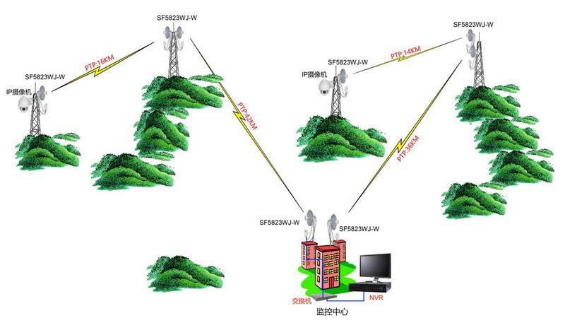 深方基站型数字网桥 100km无线传输 远距离无线监控设备