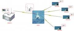 渔政执法监控方案