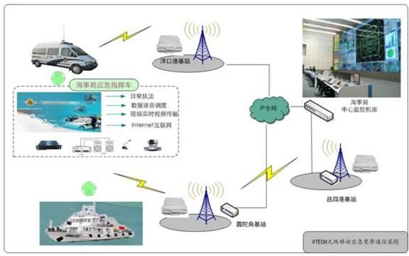 应急指挥车进行宏观调度管理,提高海事局现场监控图像的自动化和信息