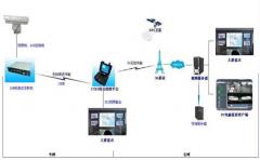 高速公路视频监控系统方案