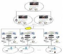 公路管理处无线应急视频宽带专网系统