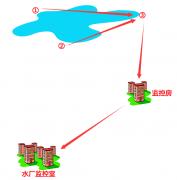 高原地区某-水库监控无线传输方案