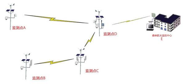 深方科技-森林防火监控方案拓扑图.jpg