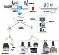 电力行业4G高清-无线监控综合解决方案