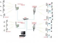 水产养殖数字无线监控方案设计
