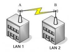 巧妙用无线网桥组建跨区域网络