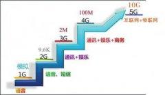 5G要来了!除了网速,它将改变我们的生