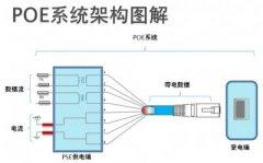 无线设备必备之POE技术解析