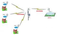 什么是无线网桥 无线网桥在监控领域的