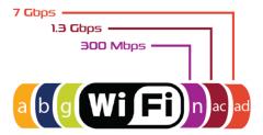 全新mmWave 802.11ad无线测试技术
