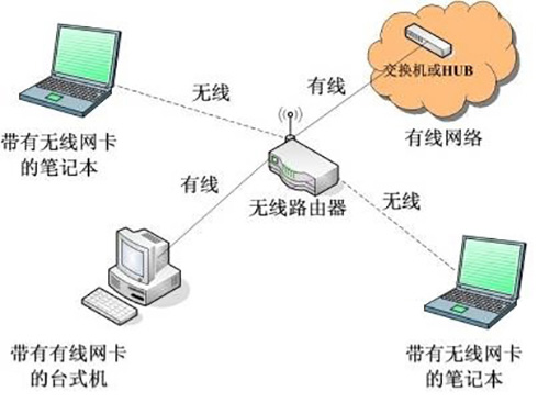 路由通信方式结构图