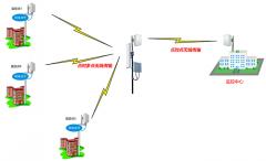 无线网桥的应用可以带来哪些好处?