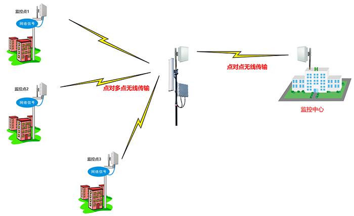 深方科技无线拓扑图.png