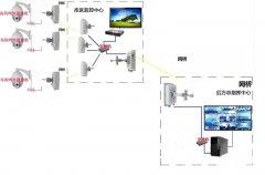 水库无线安防监控解决方案