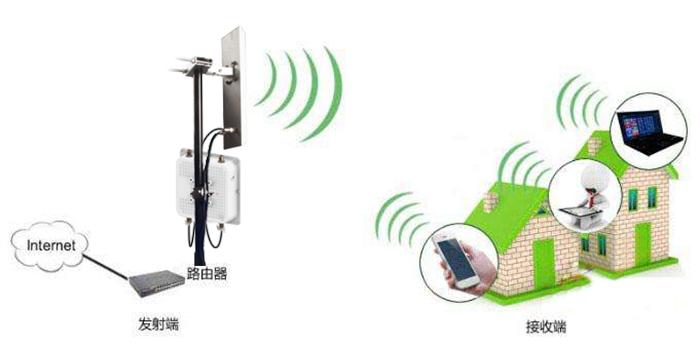 无线WIFI的天线原理和参数简要介绍