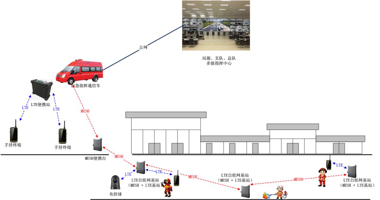 消防LTE应急通讯系统应用方案